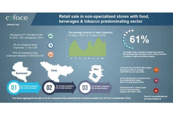 Retail sale in stores with food, beverages or tobacco, 8 percent increase in 2018, says Coface